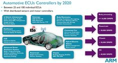 For many functions such as Infotainment, dashboard, audio, and powertrain there is just one ECU, but in the body of the car, there are dozens of ECUs.
