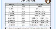 """Zwei Merkplakate zum Thema """"Maßstab"""" für die Grundschule."""