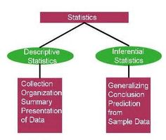 The chart shows all the statistical methods and their ...