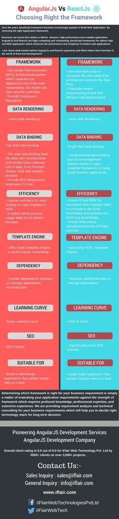 #AngularJs Vs #ReactJs : Choosing Right the Framework   As a leading AngularJS development company iFlair provide you AngularJS development services and solutions as per your business needs at very affordable cost.  #infrographics #infographicsdesign