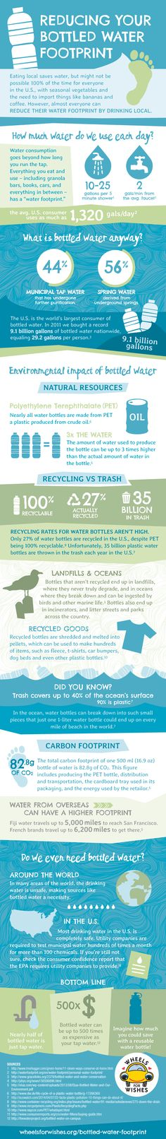 Reduce Your Water Footprint – Drink Local