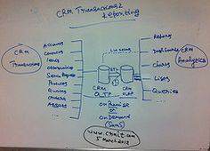 CRM Transactions And Reporting. This rough sketch describes the CRM OLTP (Transactional) and OLAP (Analytics) databases, How they interact with each other, What kind of details they store, and where. Made by Naga Chokkanathan for www.crmit.com/