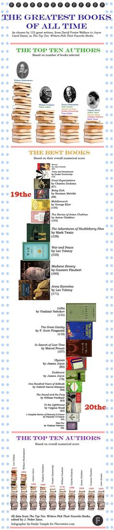 What are the greatest books of all time? And who should be the judge? Recently, Brain Pickings pointed out an awesome book of lists wherein 125 famous authors — everyone from Norman Mailer to Claire Messud to Annie Proulx to Stephen King — choose their ten favorite books. #infographics #books