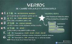 FORMA y CRUCIGRAMA de PRES con cambios vocálicos y ortográficos: