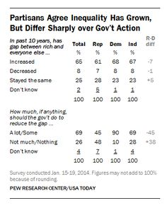 Opinions on economic inequality by political party and income (click thru for analysis)