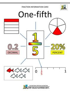 Fractions for kids fourths 4 education дроби, математика, алгебра. Fractions For Kids, Teaching Fractions, Fractions Worksheets, Math Fractions, Math For Kids, Teaching Math, Comparing Fractions, Equivalent Fractions, Gre Math