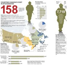 War in Afghanistan: By the numbers Canadian Soldiers, Canadian Army, Canadian History, Military Personnel, Military Weapons, Afghanistan War, Info Graphics, Remembrance Day, Canada Travel