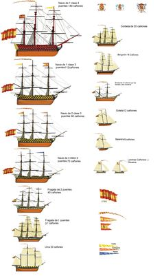 Tipos de buques Españoles. Finales siglo XIX. Dibujo tomado del magnífico foro Todoababor Ship Drawing, Boat Drawing, Old Sailing Ships, Ship Of The Line, Naval History, Wooden Ship, Nautical Art, Navy Ships, Ship Art