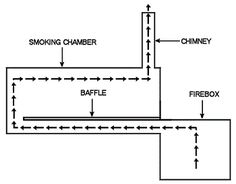 Like all Lang smokers, the Original has their signature reverse flow design which some believe provides more even air and heat flow than traditional offsets Barrel Bbq, Barrel Smoker, Bbq Pit Smoker, Gas Smoker, Bbq Grill, Grill Rack, Forno A Gas, Smoker Designs, Barbecue