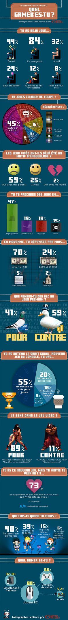 Infografía sobre jugadores de videojuegos