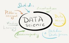 Best data science course in Pune.Certification & training to master data analytics & predictive modeling techniques using R for data science. Science Tools, Science Resources, Teaching Science, Big Data, Definition Of Data, What Is Data Science, Science Programs, Business Analyst, Deep Learning