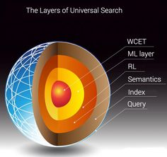 Understanding the layers of complexity underlying semantic search. Click for the complete article by David Amerland.