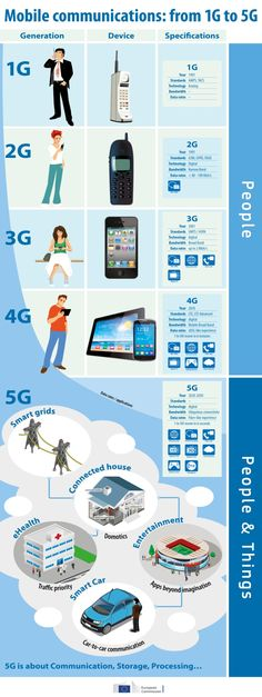 Evaluation 1G to 5G