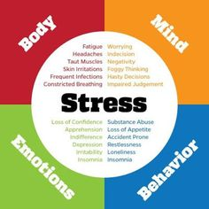 I find this pin to be all around when it comes to stress. Stress can affect the body, mind, emotions and behavior. All four elements interact with stress and each other. Auswirkungen Von Stress, Chronischer Stress, Emotional Stress, Chronic Stress, Stress And Anxiety, Stress Free, Stress Relief, Coping With Stress, Work Stress