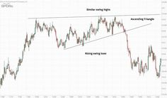 Triangle Chart Patterns and Day Trading Strategies: Ascending Triangle Trading Desk, Money Trading, Day Trading, Ascending Triangle, Trading Quotes, Cryptocurrency Trading, Online Trading, Managing Your Money, Trading Strategies
