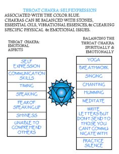 Throat #chakra meanings, associations keeping the Subtle Body in balance. #chakras