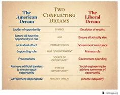 The American Dream v. The Liberal Dream