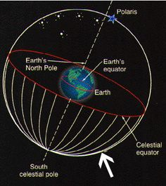 Pin by Sean Burdick on Astronomy Celestial sphere