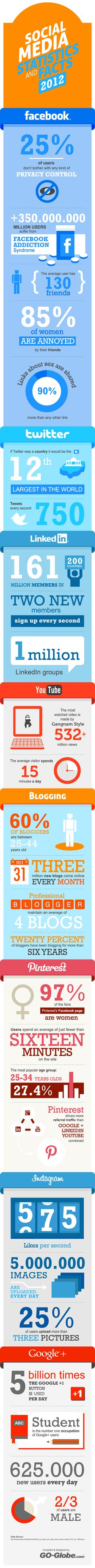 Social Media Statistics and Facts 2012 #infography