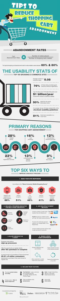 Online shopping has pretty much become a norm, and the retail industry comfortably straddles both web and mobile sectors. However, the retail industry still continues to suffer from the bane that is shopping cart abandonment – where shoppers add items to their cart, but leave the site without completing the purchase. The average rate of abandonment this year has been 68%. As more and more users turn to online shopping, this rate will only increase if retailers do not take the necessary steps…