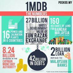 10 things you should know about 1MDB Infographic by Aisya Yusof.