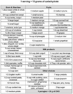 1 serving = 15 grams of carbohydrates