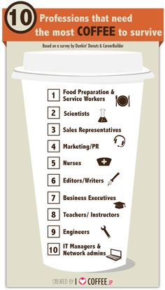 10 Professions that need the most coffee to survive #infografia #infographic