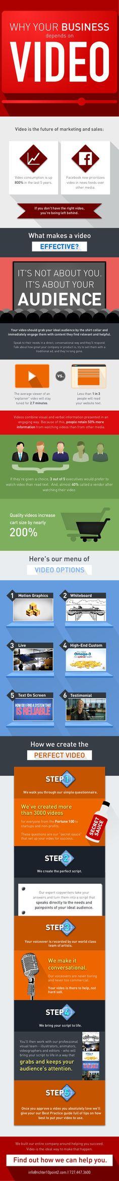 La importancia del vídeo para tu empresa #infografia #infographic #marketing