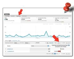 How to track referral stats from Pinterest using Google Analytics