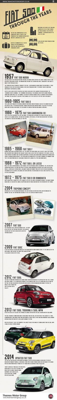 The Fiat 500 is one of the most iconic cars ever produced and is considered one of the first city cars. Below is an infographic detailing the different versions of the Fiat 500 and how it has changed between 1957 and Fiat Cinquecento, Fiat Abarth, Vespa, Fiat 500 Pop, Car Facts, Fiat Cars, Vintage Restaurant, Vintage Air, Chevy Chevrolet