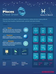 #Pisces Cheat Sheet Check out more at Astrology.com #astrology #horoscope