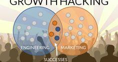 Moda Deyim: Growth Hacking