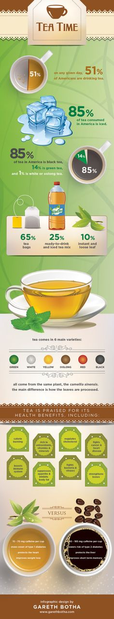 How Much Tea Do Americans Really Drink? - Popular Infographics