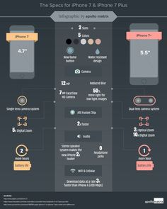 The specs for iPhone 7 and iPhone 7 Plus. See the difference between the two in this infographic! Infographic by Apollo Matrix.