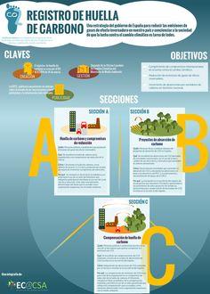 Una infografía de Ecoacsa que explica los detalles del Registro Nacional de Huella de Carbono
