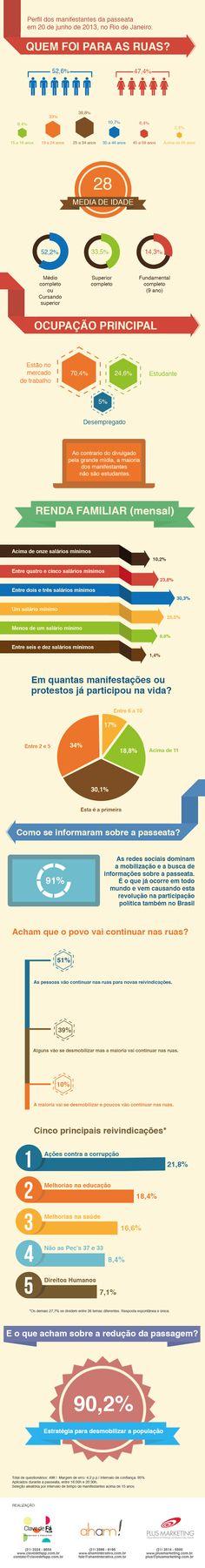 Infográfico para ilustrar o perfil dos manifestantes da passeata de quinta-feira (20) no Rio de Janeiro. A pesquisa foi feita em parceria com a Clave de Fá  e Plus Marketing.
