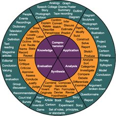 The Best Resources For Helping Teachers Use Bloom's Taxonomy In The Classroom [NB. This is not aligned to the New Bloom's Taxonomy, which includes creating/designing as a higher order thinking level] Differentiated Instruction, Instructional Strategies, Teaching Strategies, Teaching Tips, Instructional Technology, Teaching Art, Differentiation Strategies, Instructional Design, It Service Management