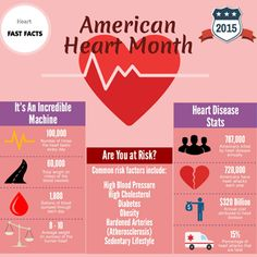 American Heart Month is a very important awareness event. Heart disease remains the leading killer in the country, yet studies show that 80% of cases can be prevented. This infographic ...… Read More