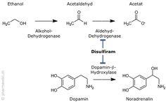 PharmaWiki - Disulfiram