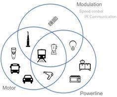 MagnifiSense peut sentir grâce au rayonnement électromagnétique les appareils utilisés par le porteur du wearable