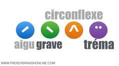 French accents, acute (aigu), grave, circonflexe, tréma. Let's speak about 4 accents: L'accent aigu L'accent grave L'accent circonflexe Le