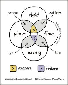 Place & time to determine success or failure