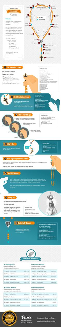 How to pray the rosary infographic: