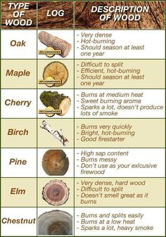 Types of wood and how they burn. Must remember this for camping and the fire pit!!