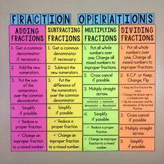 My Math Resources - Divisibility Rules Bulletin Board Poster or Anchor Chart - Mathe Ideen 2020 Teaching Fractions, Math Fractions, Teaching Math, Dividing Fractions, Teaching Secondary, Teaching Quotes, Maths Algebra, Math Math, Math Teacher