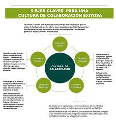 5 EJES CLAVES  PARA UNA   CULTURA DE COLABORACIÓN EXITOSA:  - Compartir Valores - Compartir Intereses - Compartir Estructura - Compartir Estrategia - Compartir Acciones  #Infograías #CulturaColaborativa #RSC #Sotenibilidad