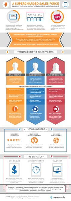 Mobile - A Supercharged Sales Force: Power Your Organization Via #Mobile Sales Enablement [Infographic]