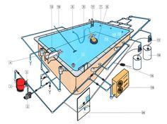 Расположения оборудования в скимменром бассейне Песчаное оборудование