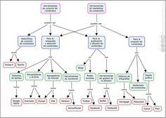 Mapa conceptual sobre herramientas de curación de contenidos y marketing de…