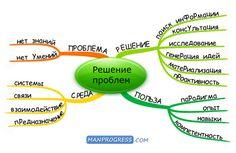 Решение проблем © / Методы / Личное развитие и самореализация